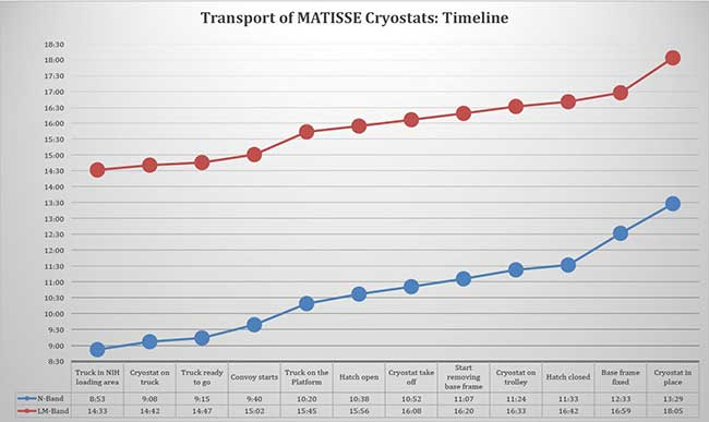 Cryostat Transport Timeline